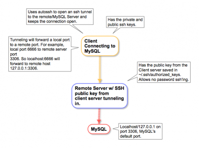 Remote MySQL Using Authssh and Tunneling