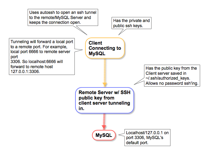 Execute Command On Remote Server Without Ssh